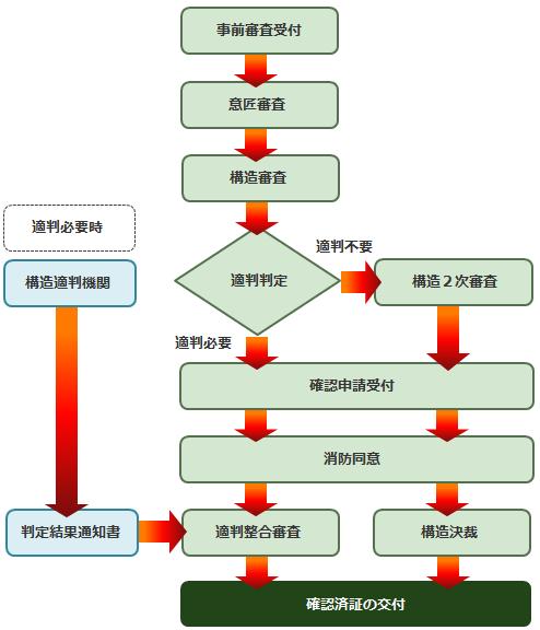 確認申請の概要(ルート2審査)
